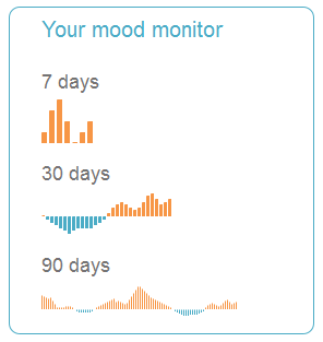Screenshot of the mood monitor